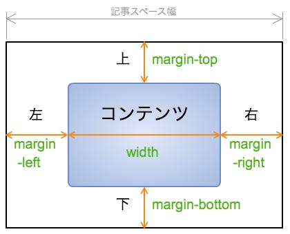 marginの図.png